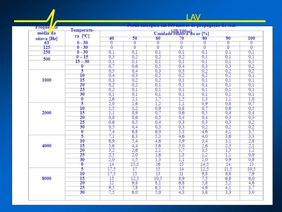 LAV Freqüência média da oitava [Hz] Temperatu-ra [ºC]